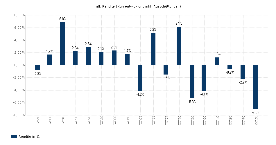 Siemens Euroinvest Aktien yield