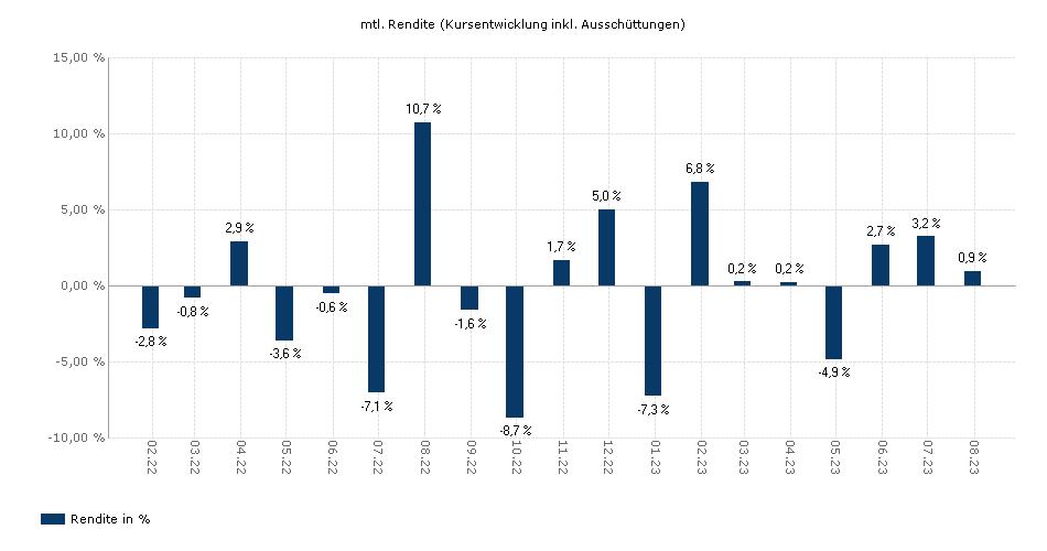 ETFS DAX® Daily 2x Long GO UCITS ETF - DE yield