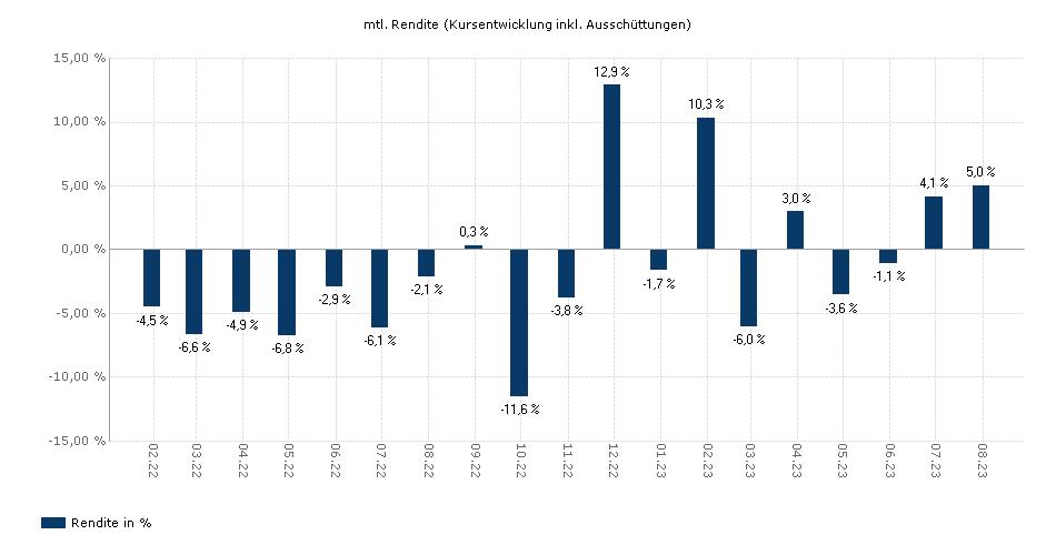 Pictet - Emerging Markets-HR EUR yield