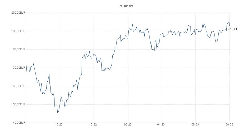 DWS Investa Chart