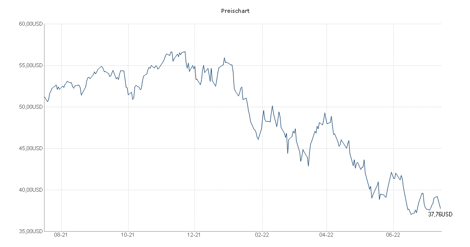 Allianz Global Hi-Tech Growth - A - USD Chart