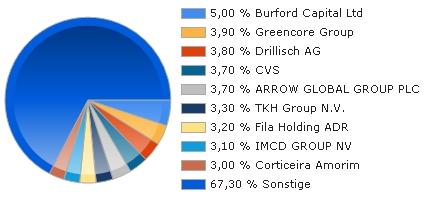 DANSKE INVEST - EUROPE SMALL CAP A Fonds Kurs | 763765 | LU0123485178 | finanzen.net