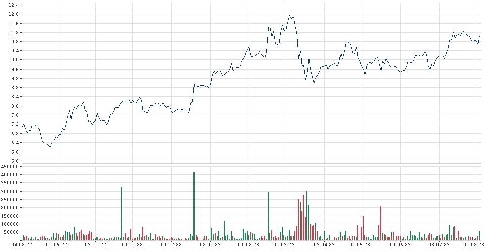 Chart Commerzbank