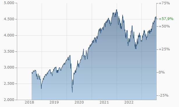 S&P 500 ETF Investieren, Investieren in ETF's