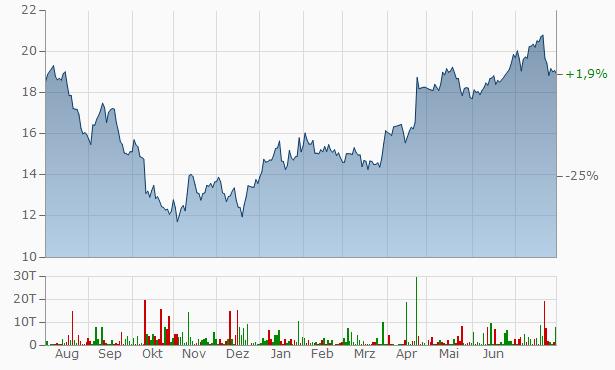 Philips Aktienkurs Frankfurt