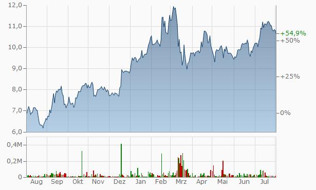 Commerzbank Aktienkurs Realtime