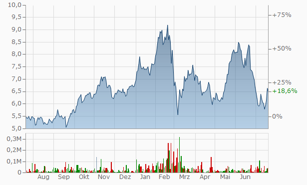 Aktie Commerzbank Kurs