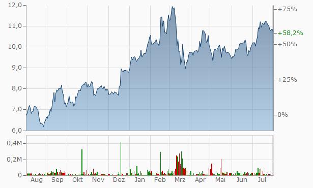 Commerzbank Aktie Aktueller Kurs