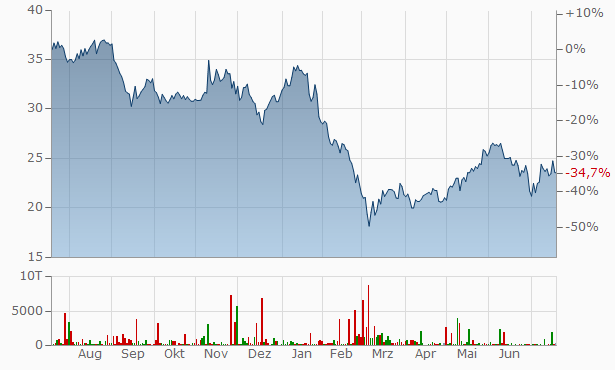 Aktienkurs Alstom