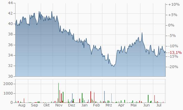 Roche Aktienkurs