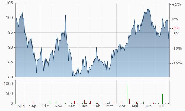 London Stock Exchange Aktie