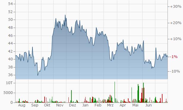 Omv Aktienkurs