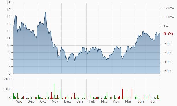 Aktienkurs Petrobras