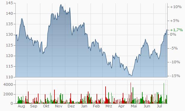 Aktienkurs Ibm