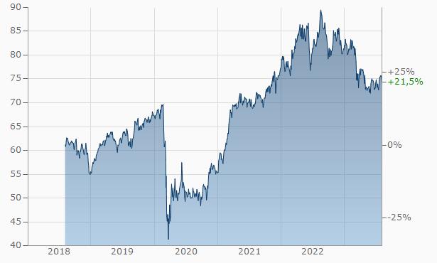Dividenden ETF Dow Jones Investieren in ETF