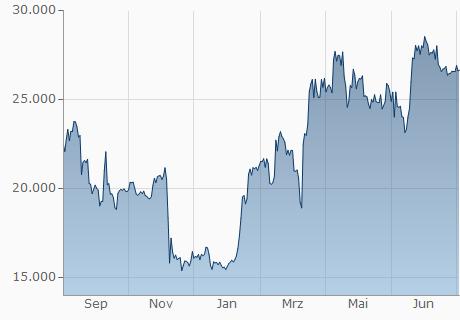 Btc Umrechner Euro