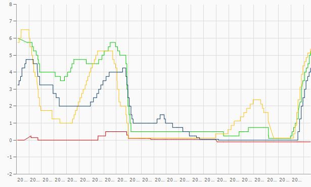 Leitzinsen Chart