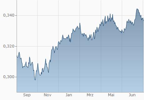 Euro in Kuwait Dinar Währungsrechner | EUR in KWD umrechnen | finanzen.net