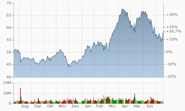 Aktienkurse Bayer