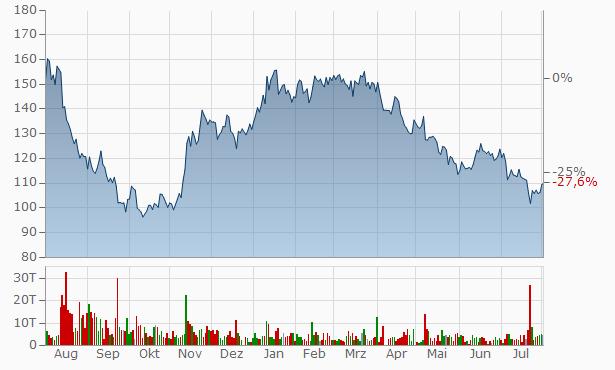 Aktienkurs Adesso