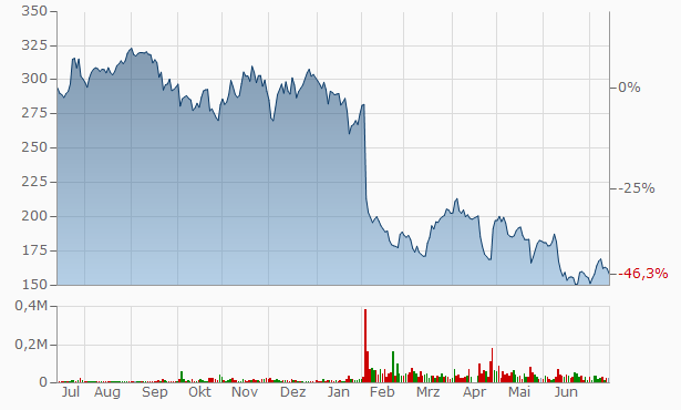 Facebook, Inc. (FB) Stock Chart - Get stock charts for Facebook, ehacks69.pw ehacks69.pw