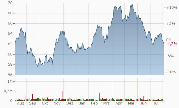 Henkel Chart
