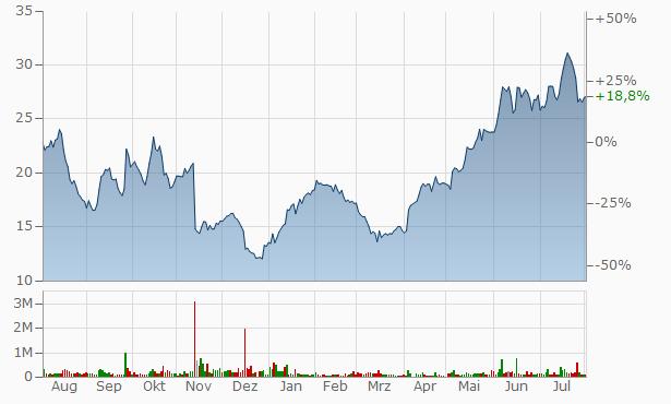 Aktienkurs Morphosys