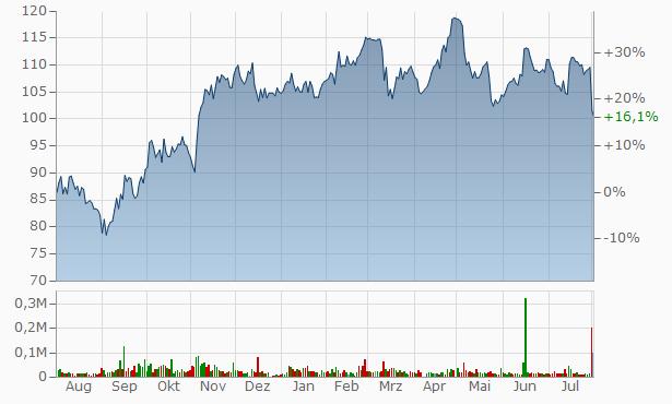 Aktienkurs Krones