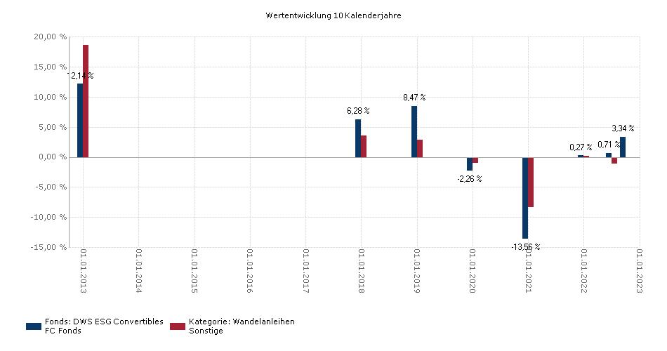 DWS ESG Convertibles FC Benchmark