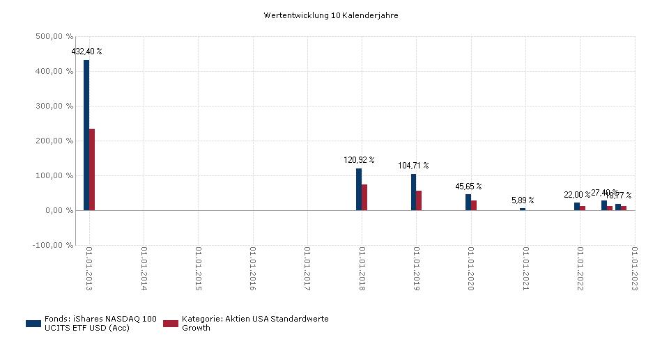 iShares NASDAQ 100 UCITS ETF USD (Acc) Benchmark