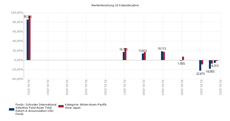 Schroder ISF Asian Total Return USD A Acc Benchmark