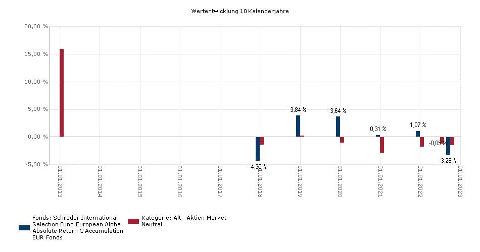 Benchmarkchart SCHRODER ISF EUROPEAN ALPHA ABSOLUTE RETURN