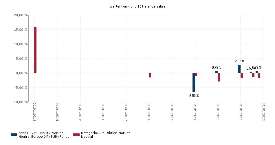 DJE - Equity Market Neutral Europe XP (EUR) Benchmark
