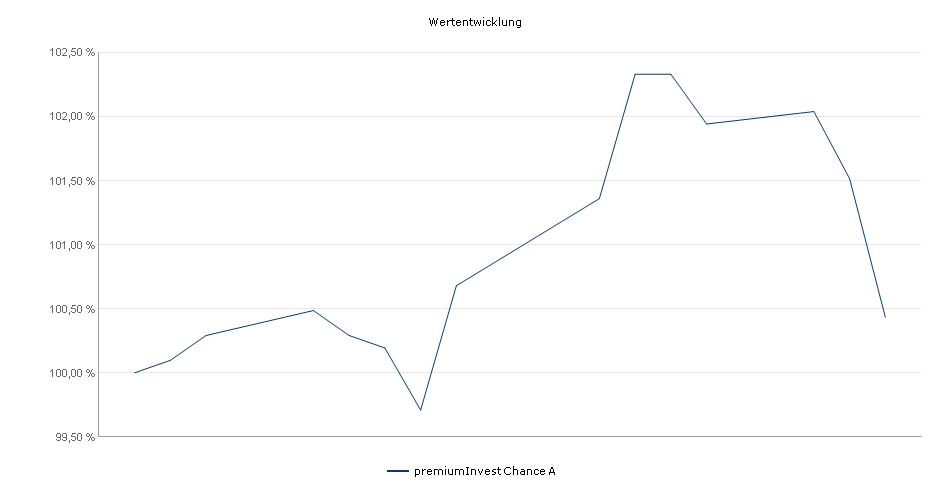 PremiumPlus Longtermplus A EUR Performance