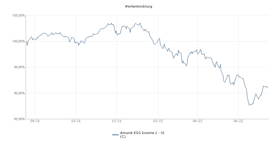 Amundi ESG Income 2 - VI (C) Fonds Performance