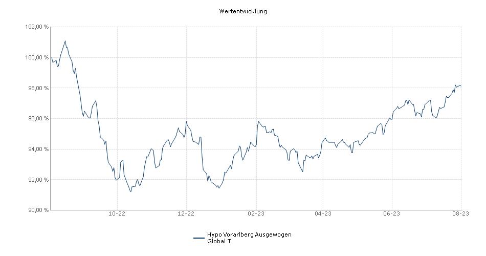 HYPO PF Ausgewogen T Fonds Performance