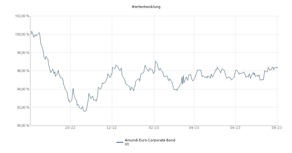Amundi Euro Corporate Bond VI Fonds Performance