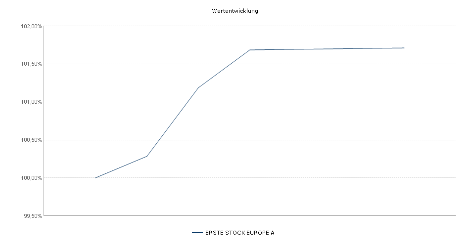 ERSTE STOCK EUROPE A Fonds Performance