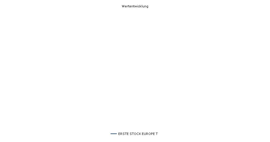 ERSTE STOCK EUROPE T Fonds Performance