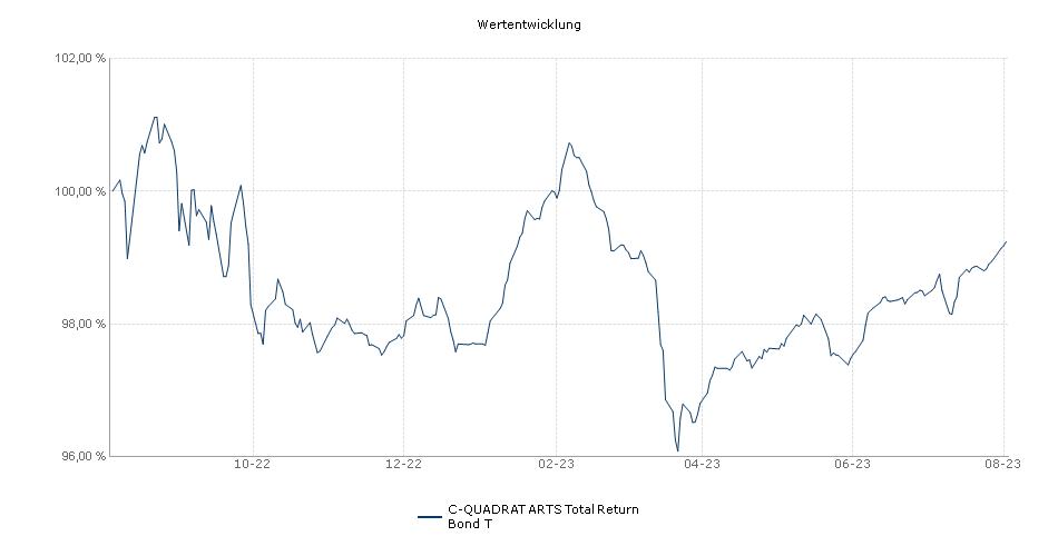 C-QUADRAT ARTS Total Return Bond T Fonds Performance