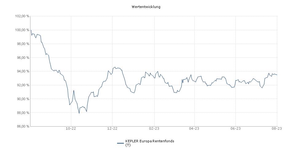 KEPLER Europa Rentenfonds (T) Fonds Performance