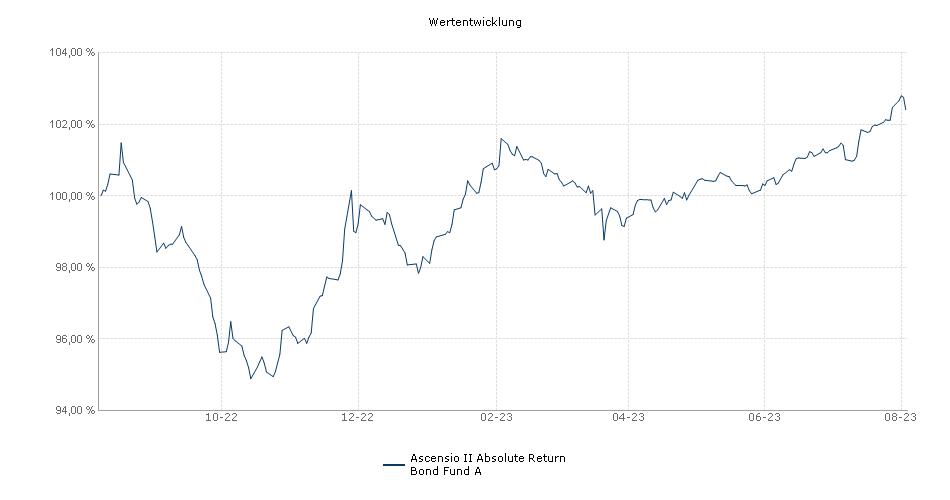 Ascensio II Absolute Return Bond Fund A Fonds Performance