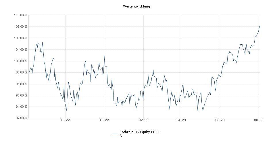 Kathrein US Equity EUR R A Fonds Performance