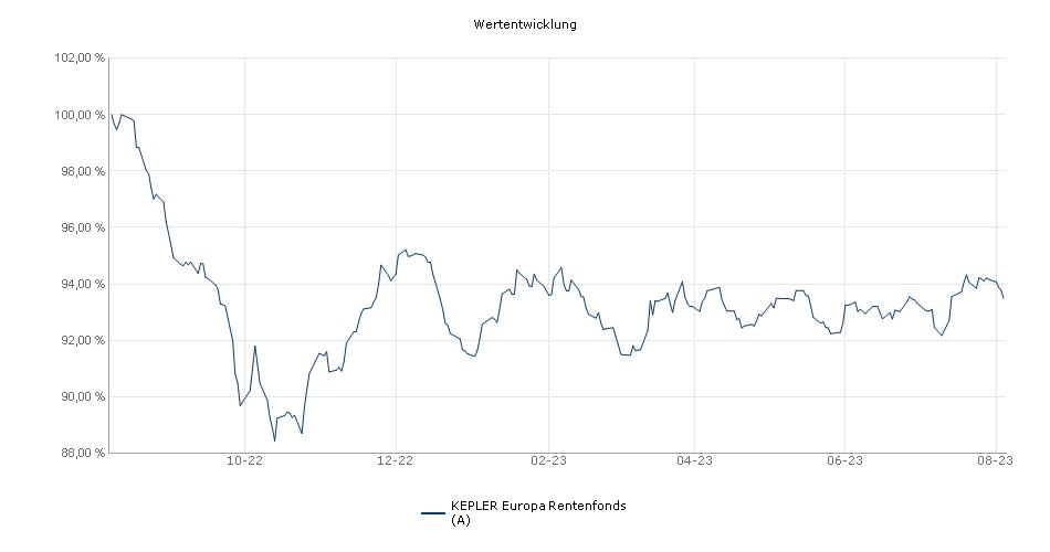 KEPLER Europa Rentenfonds (A) Fonds Performance