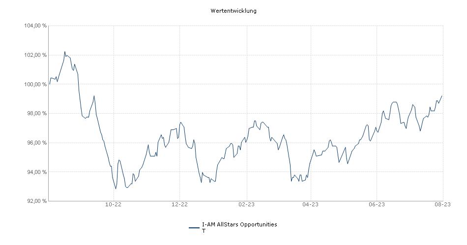 ARIQON Wachstum T Fonds Performance