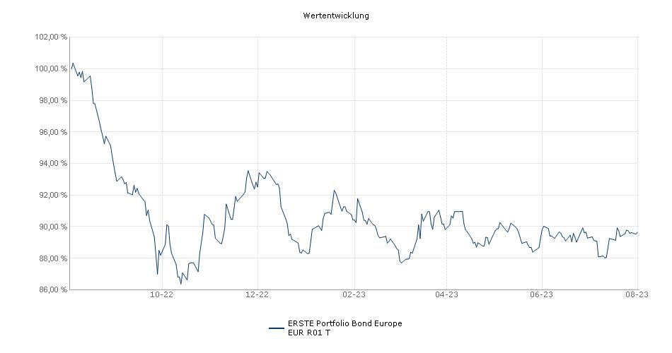 ERSTE Portfolio Bond Europe EUR R01 T Fonds Performance