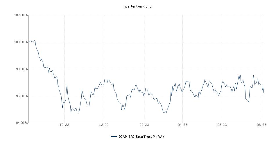 IQAM SRI SparTrust M (RA) Fonds Performance