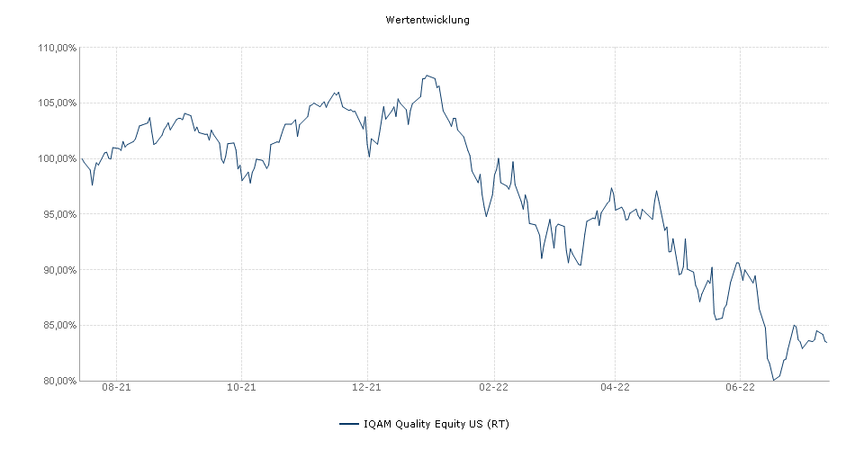 IQAM Quality Equity US (RT) Fonds Performance