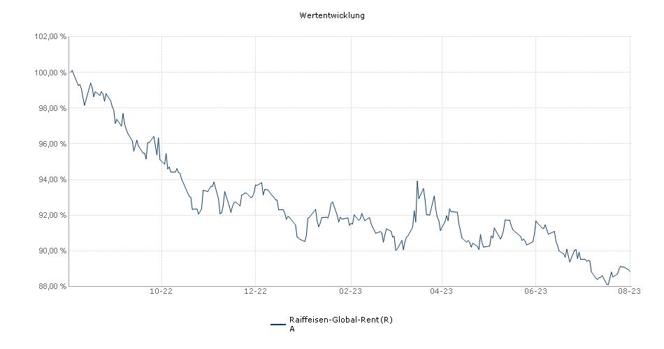 Raiffeisen-Global-Rent (R) A Fonds Performance