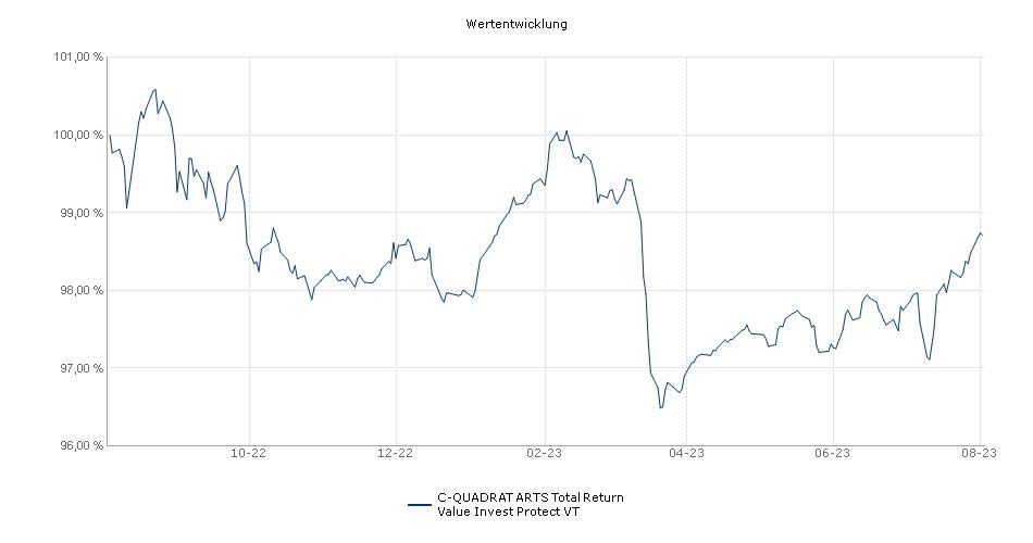 C-QUADRAT ARTS Total Return Value Invest Protect VT Fonds Performance
